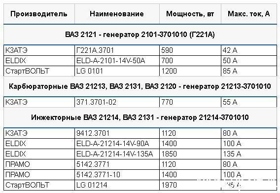 таблица производительности генераторов