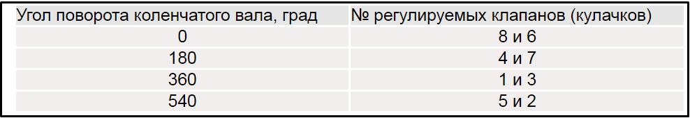 Таблица порядок регулировки клапанов и выставление градуса