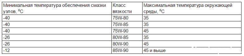 таблица температуры масла для коробки нива раздатка и кпп