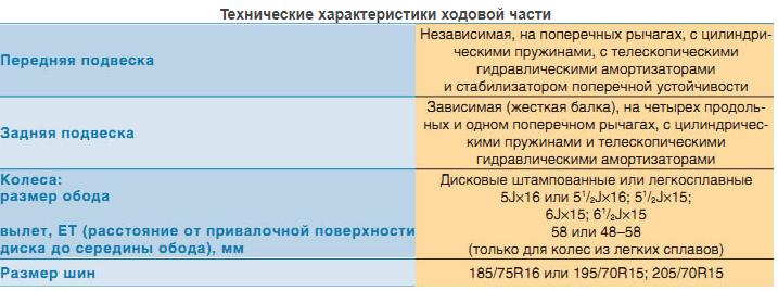 Схема передней подвески нива 2121, 21214