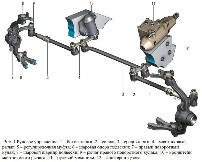 Схема рулевых тяг и наконечников
