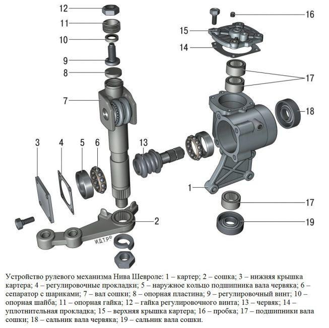 Схема рулевого редуктора Нива Шевроле